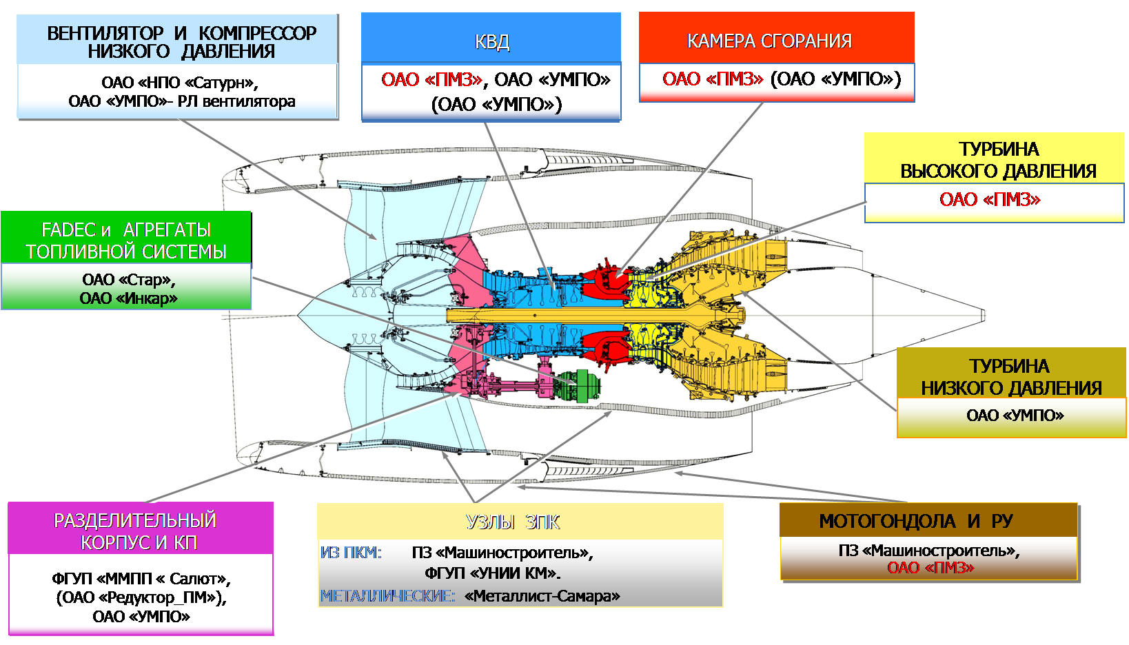 Схема авиационного двигателя