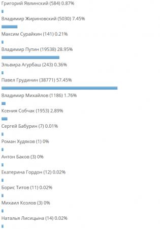 http://voennoe-obozrenie.ru/uploads/posts/2018-01/thumbs/1515660228_reyting-kandidatov-2018.png