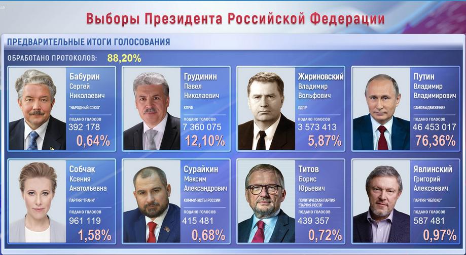Следующие выборы президента россии [PUNIQRANDLINE-(au-dating-names.txt) 65